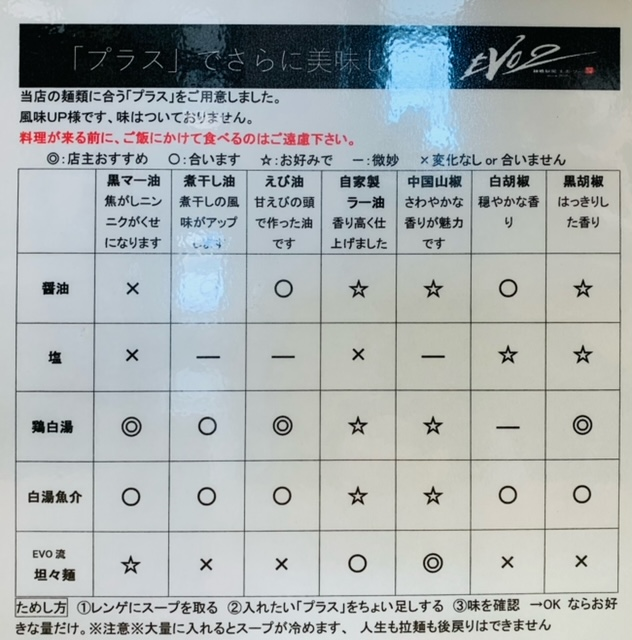 麺喰厨房EVO2の調味料の表